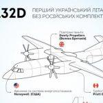 АН-132D: перший український літак без російських комплектуючих